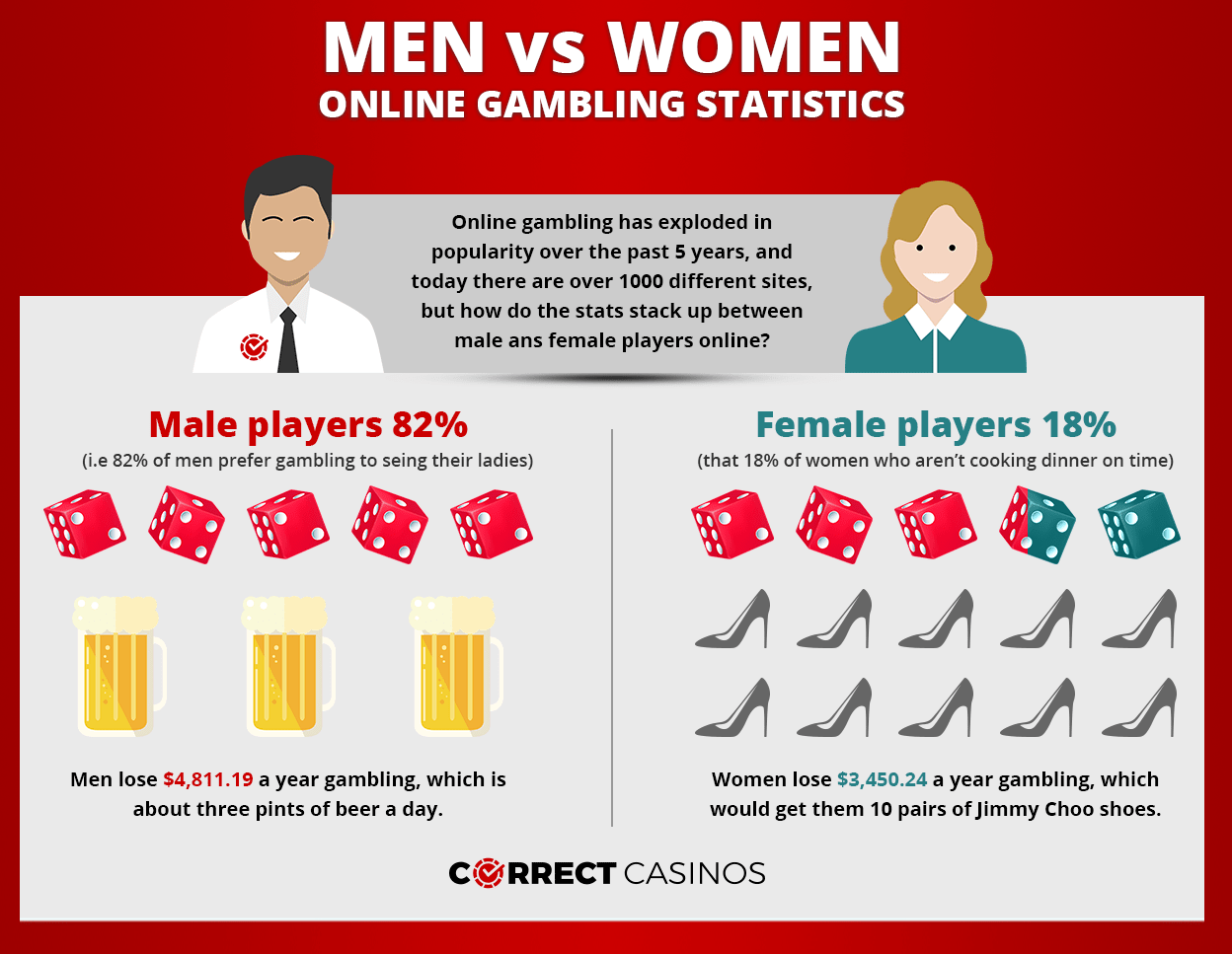 Online Casino infographic men vs women