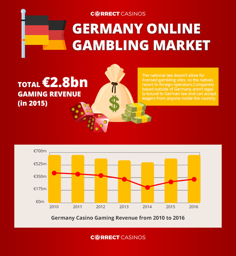 Germany online gambling infographic