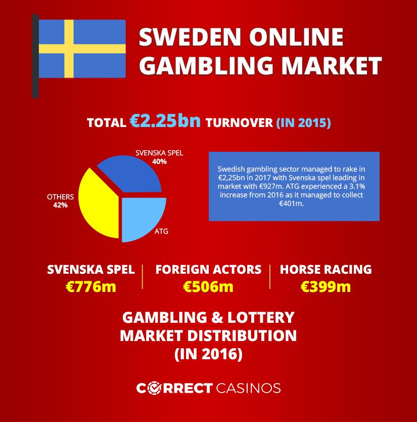 Swedish gambling infographic