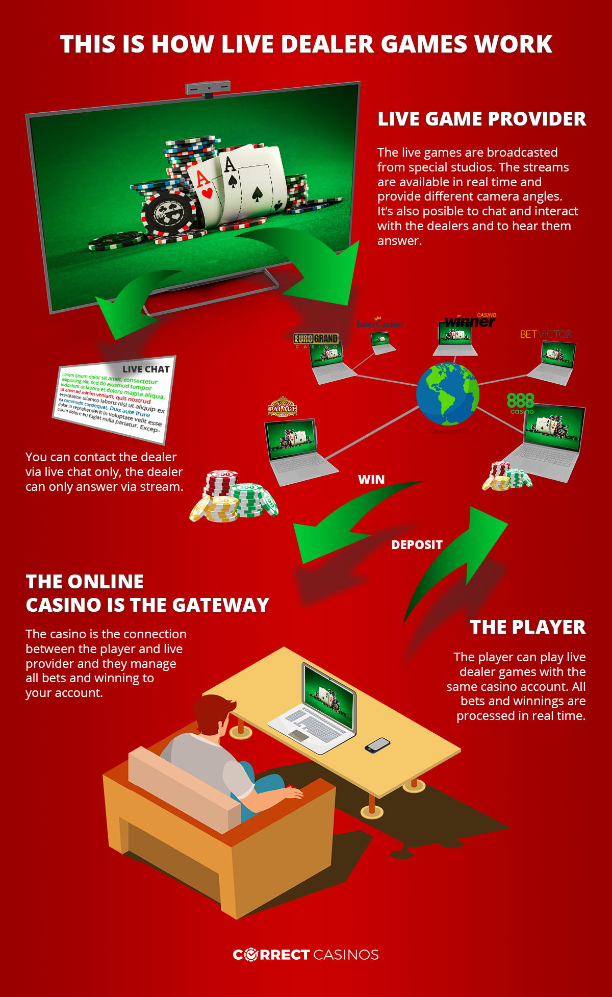 Live dealer casino games infographic