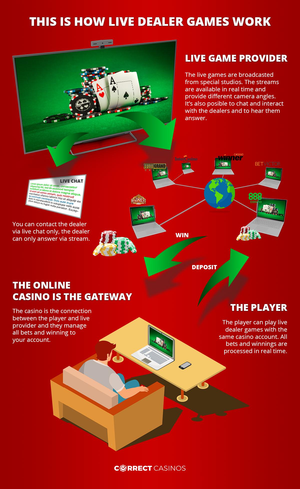 Live dealer casino games infographic