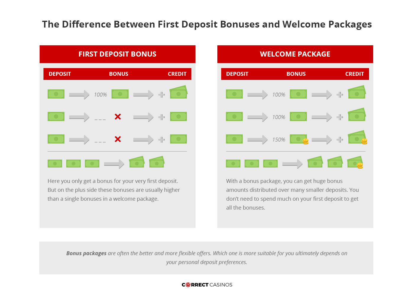 First Deposit Bonuses vs Welcome Bonuses