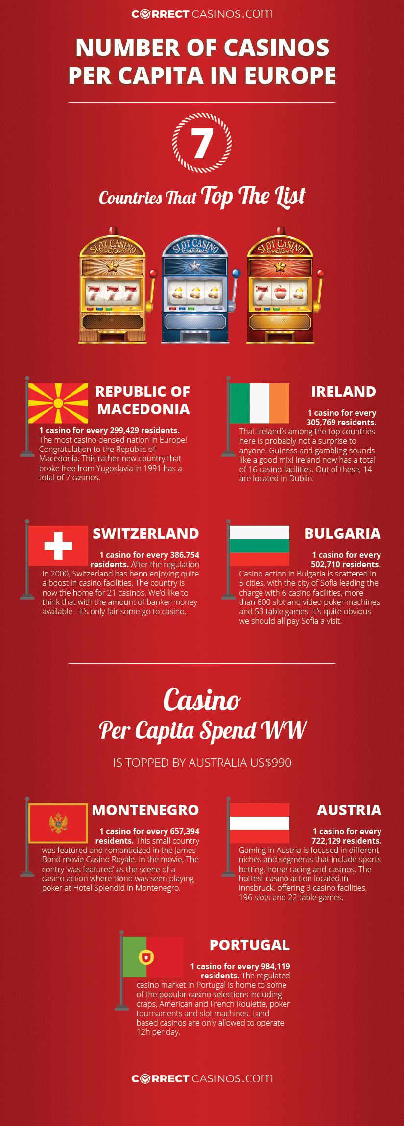 european casinos infographic