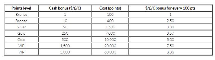 Mansion Casino - cash bonuses and points