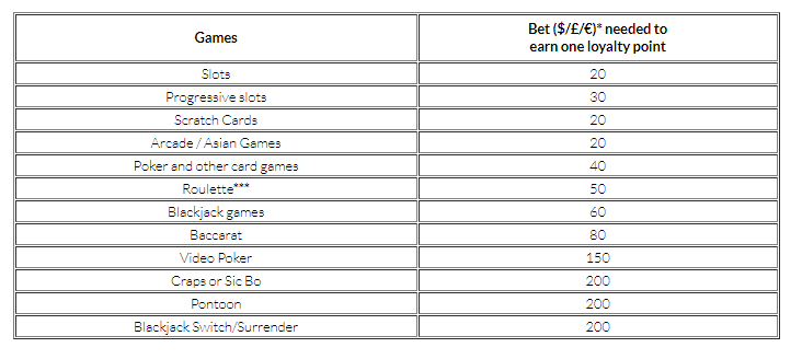 mansion casino loyalty points for games