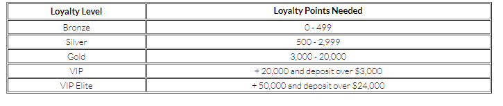 mansion casino loyalty levels and points