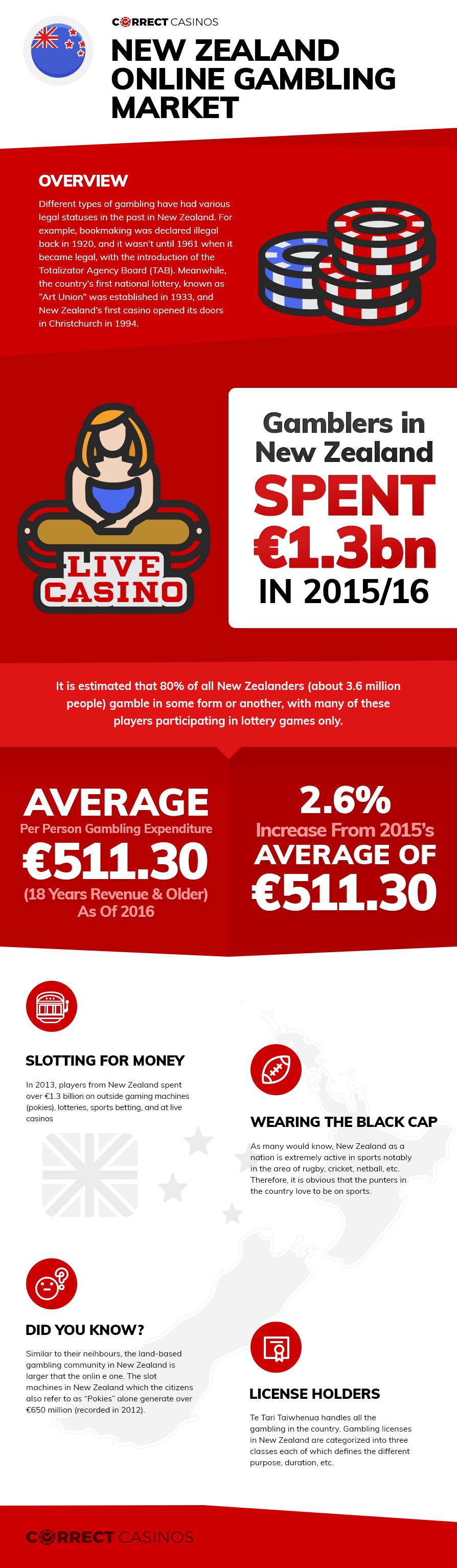 New Zealand Online Gambling Market Infographi