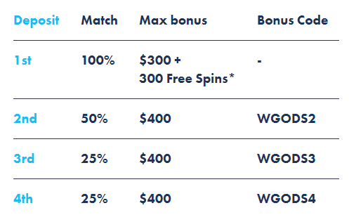 Casino Gods Bonus Table