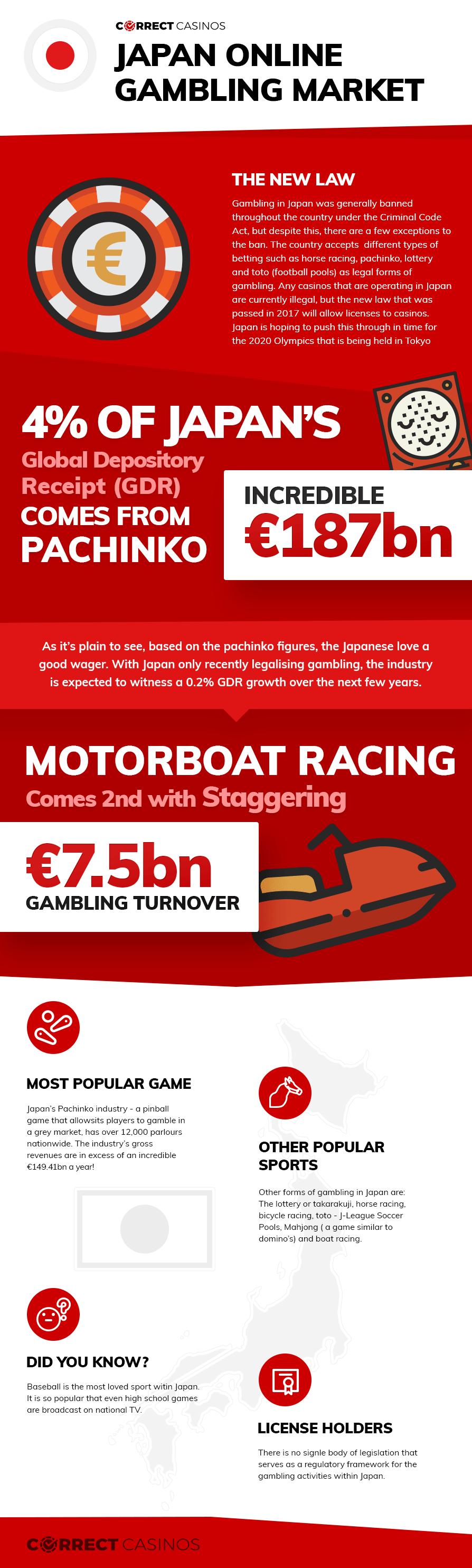 Japan Online Casino Market Infographic