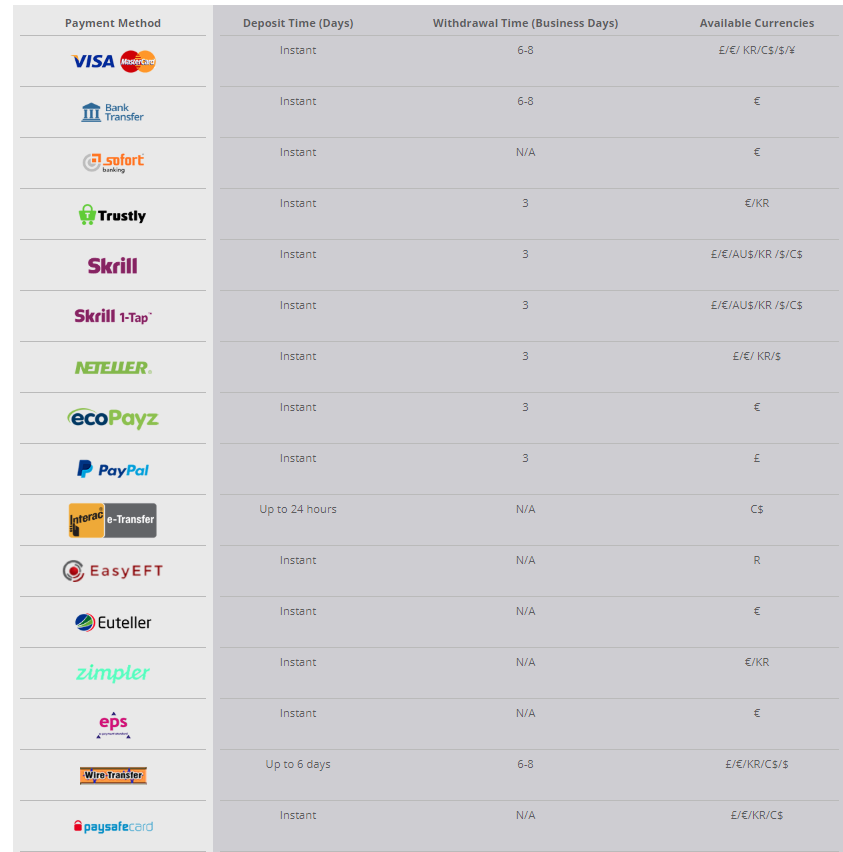 Green Play Casino payment methods