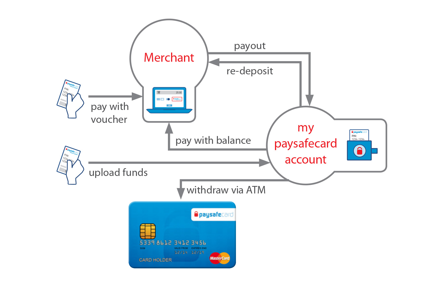 How paysafe card works