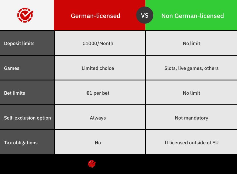 german licensed online casinos vs foreign licensed