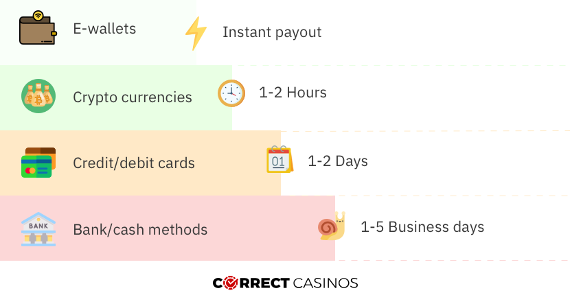 casino payment methods speed compared