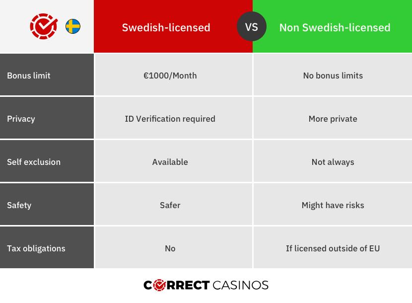 Swedish licensed vs offshore licensed casinos
