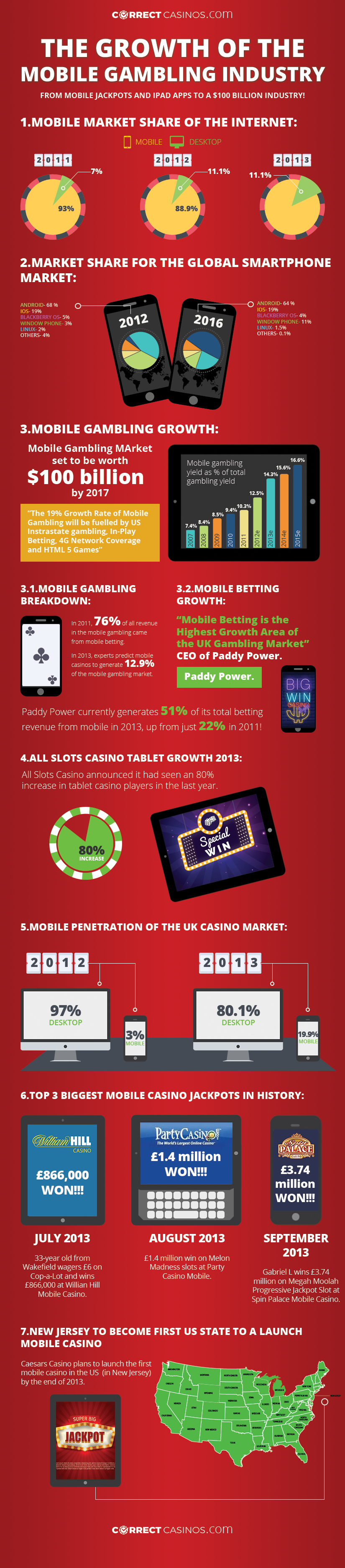 growth-of-the-mobile-gambling-industry