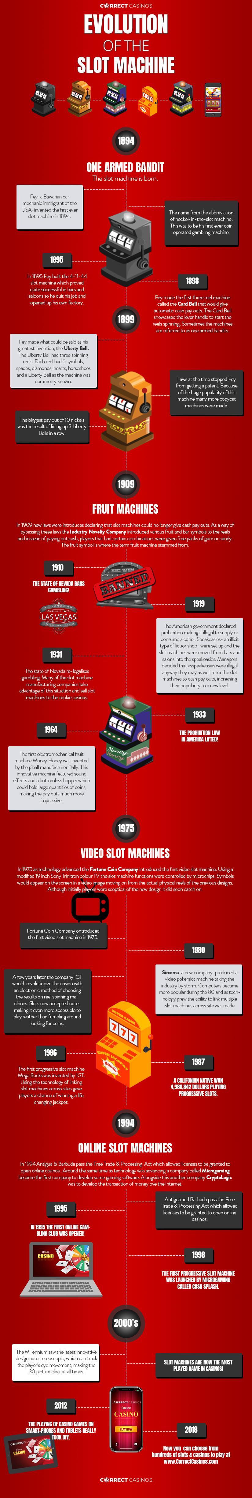 Evolution of the Slot Machine